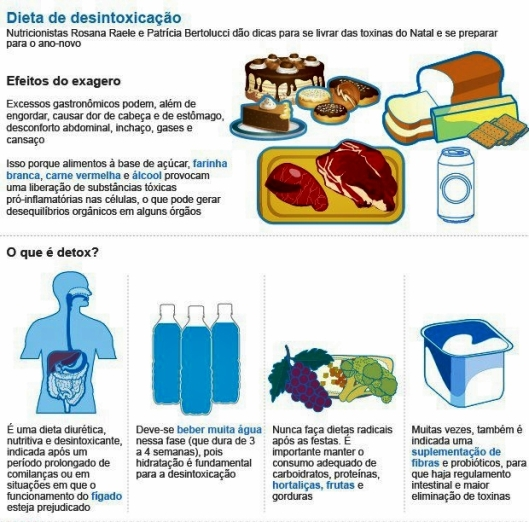 2.dieta-desintoxicação1